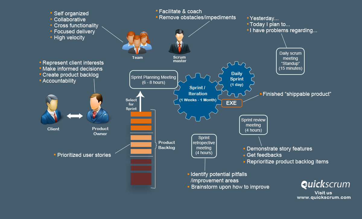 What is iterative software development quickscrum for What is agile and waterfall