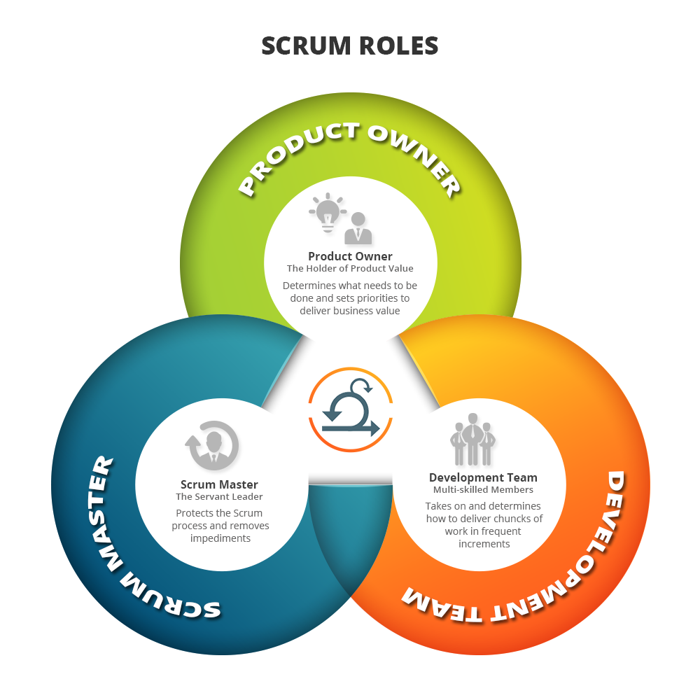 defining team members roles What are the nine types of team roles  and possess great interpersonal communication skills and work toward motivating other team members implementer role.